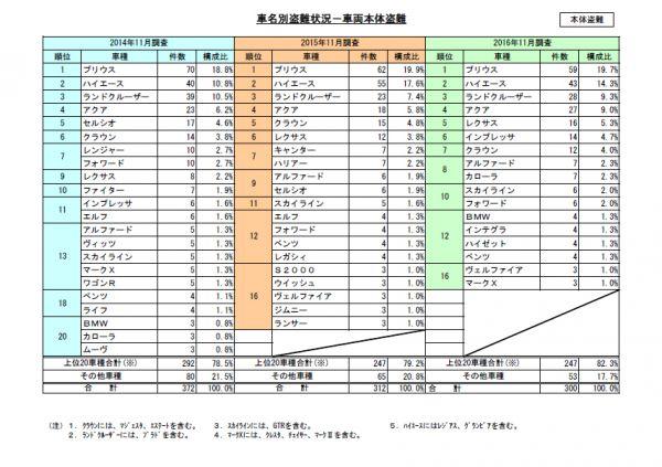 日本損害保険協会による車両本体盗難 の状況