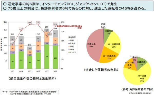 逆走事案のデータ分析結果